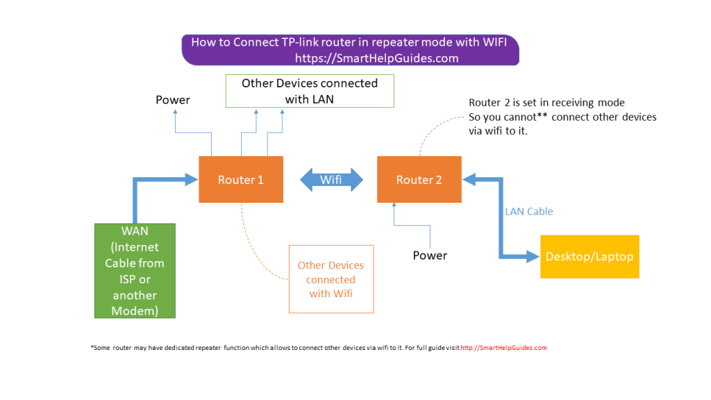 Flow chart of both tp-link router setup in repeater mode