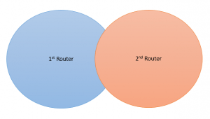 coverage of extended router