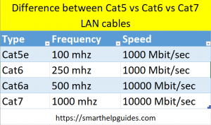 difference between cat5, cat6 and cat7