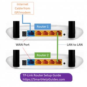 lan to lan router connection