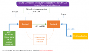 repeater with lan to lan connection chart