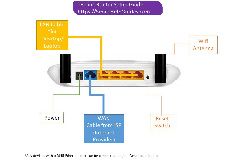 tp-link router ports explain